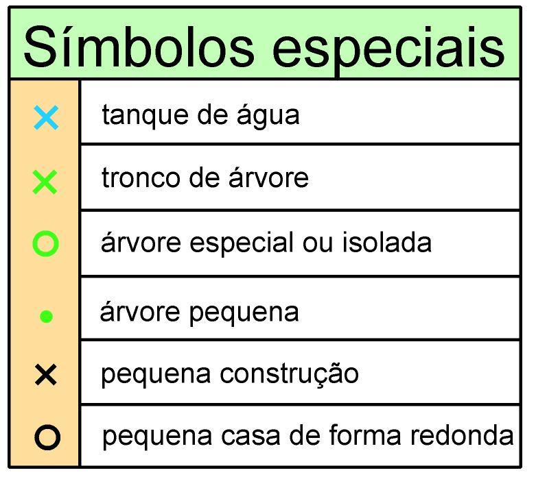 Símobolos Especiais Serra